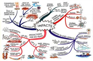 impacts-climate-change-mind-map-jane-genovese